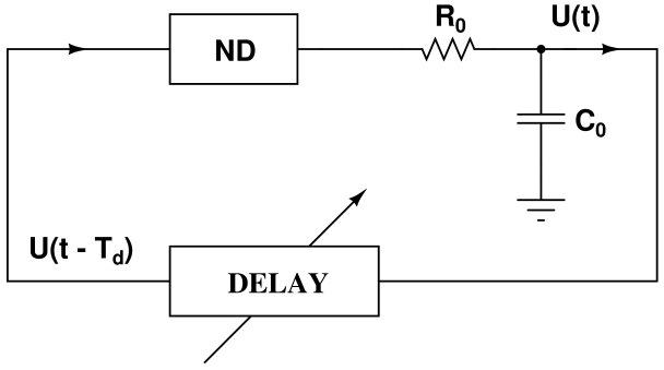 Circuit block diagram of the delayed feedback oscillator with a nonlinear device unit (ND), a time delay unit (DELAY) and a lowpass first-order