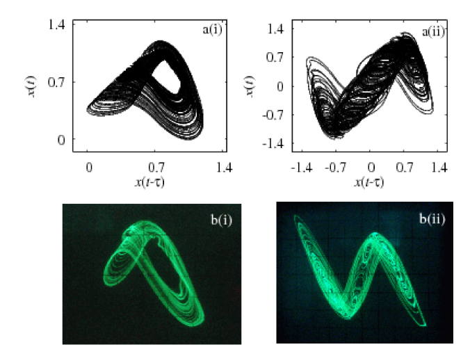 (Colour online) (a) Phase portraits of chaotic attractors from Eqs.(
