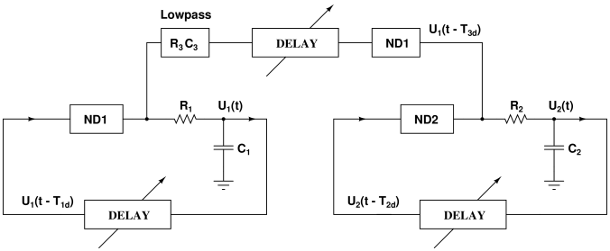 Circuit block diagram of the coupled delayed feedback oscillator. Two delay oscillators are coupled through a nonlinear activation function