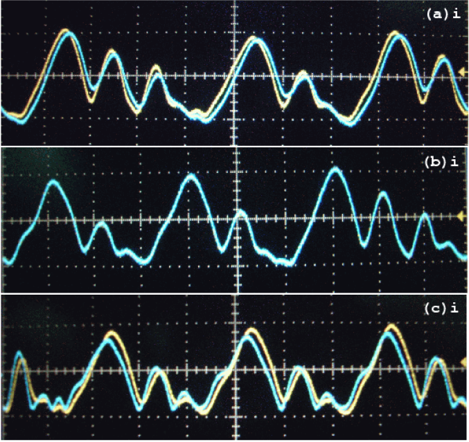 (Colour online) Experimental time series plot of the drive