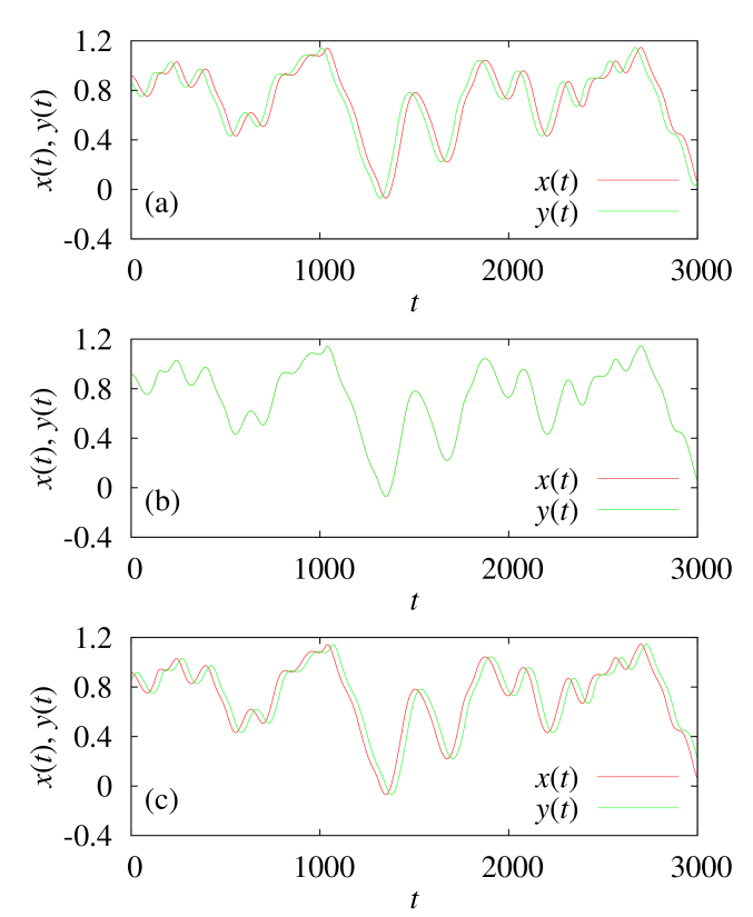 (Colour online) Numerical time series plots of the drive