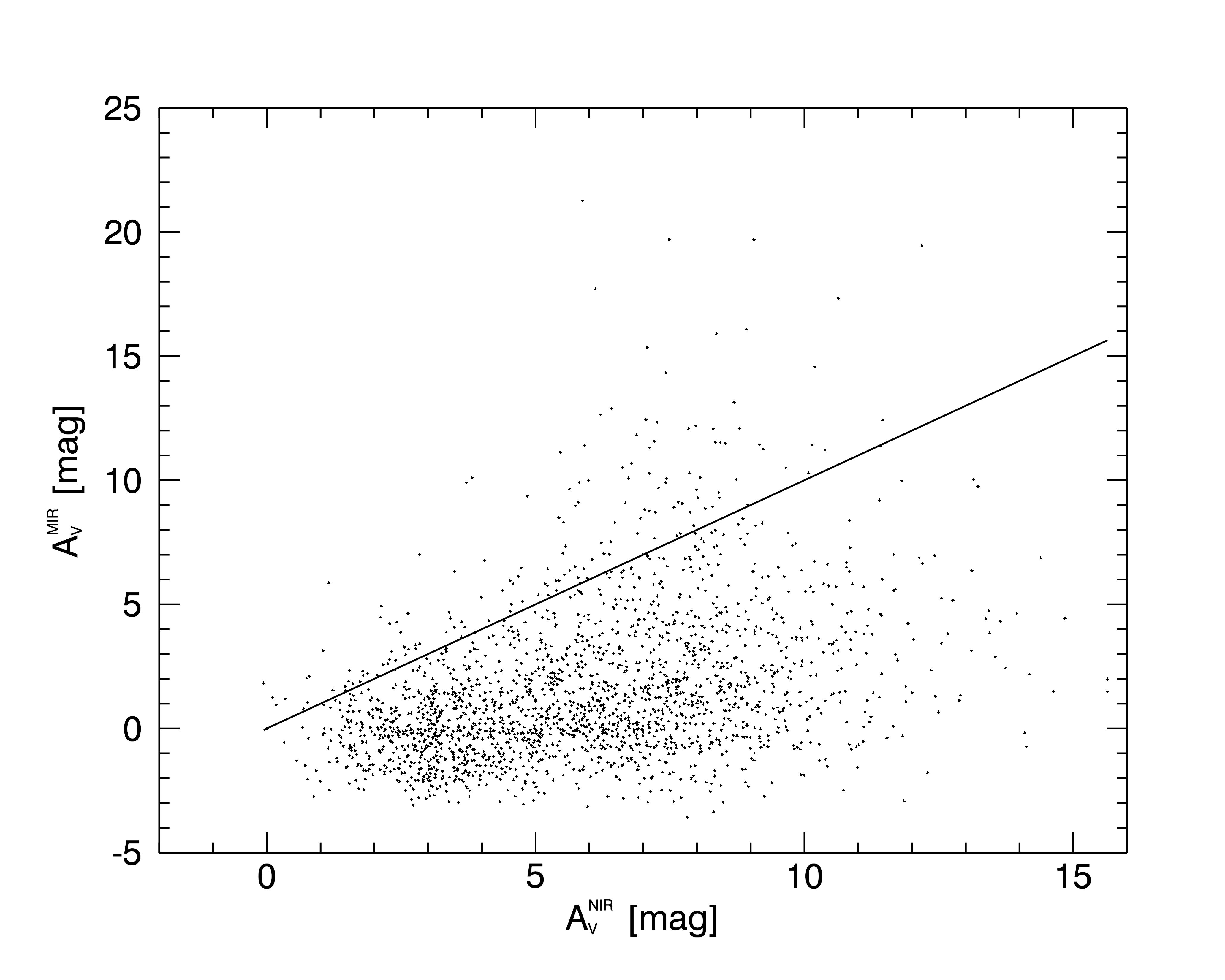 Pixel-to-pixel comparison of the mid- and near-infrared extinction values restricted to the filament area (polygon in Fig.
