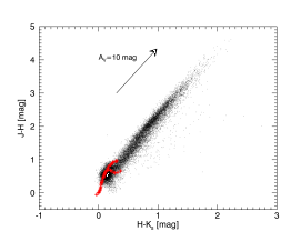 Near-infrared color-color diagram of all sources in the mapped area extracted from the VVV survey with the photometric errors lower than