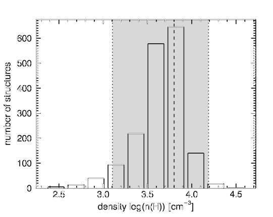Distributions of the separations (left) and densities (right) of the structures identified from the scale maps