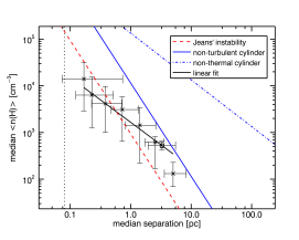 Median number density of structures at different spatial scales as a function of their median separation. Measurements of this study are marked with crosses. The square marks the data point derived from HNC observations of