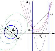 (a) The square of the parabolic diameter is the square of the distance between roots if they are real (