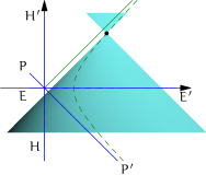 -orbits as conic sections: circles are sections by the plane