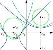 (a) Different EPH implementations of the same cycles defined by quadruples of numbers.