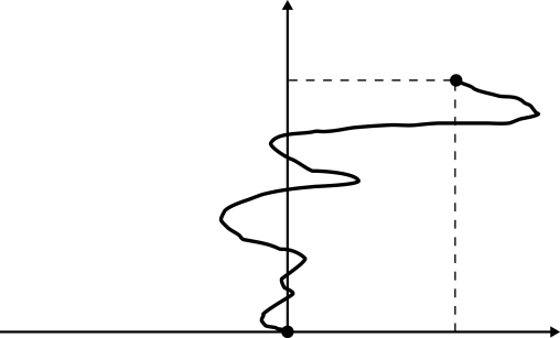 Schematic view of a continuous directed polymer of trajectory