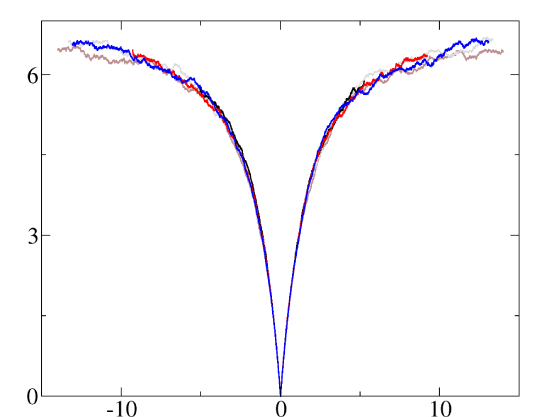 (Color online) Full temperature-independent rescaled free-energy fluctuations