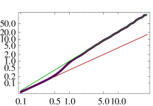 (Color online) Graph for the continuous DP of the rescaled correlator
