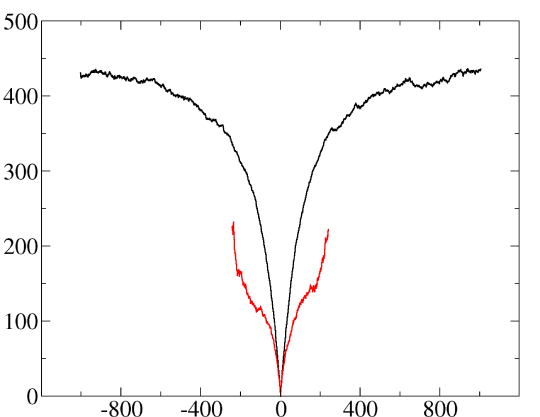 (Color online) Bare free-energy fluctuations