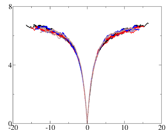 (Color online) Rescaled free-energy fluctuations