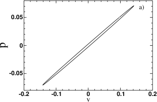Collective coordinates results for harmonic