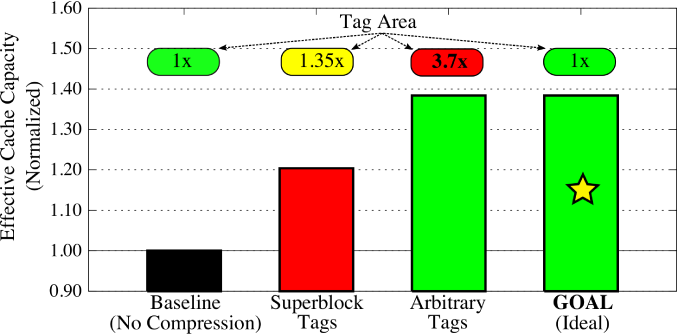 The effective capacity and tag area overheads for a 4MB last-level cache employing compression. Superblock-tags uses 1.35x tag area while providing 20% higher effective capacity. Arbitrary-tags uses 3.7x tag area while providing 38% higher effective capacity. The goal of this paper is to obtain 38% higher effective capacity with no tag overhead.