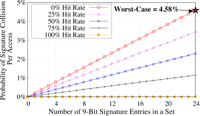 The probability of collision for a 9-bit signature as the number of signature entries vary in a set. In the worst-case, for a 8-way LLC, we expect a signature collision 4.58% of the time for each access.