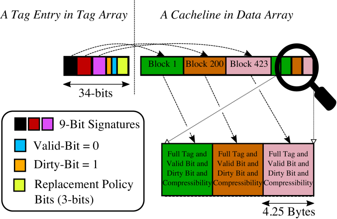 A cacheline storing compressed blocks with TADA mechanism. The TADA mechanism appends full tag addresses, valid bit, dirty bit, and compressibility information for each block at the end of the cacheline.