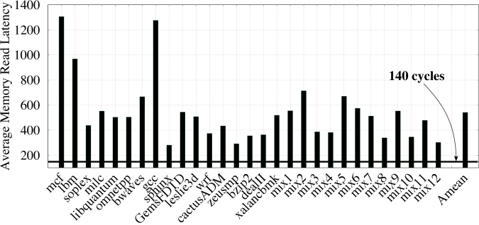 The average memory latency for reads. On average, the average memory access latency is 541 cycles. Therefore, Touché has a latency overhead of only 0.26%.