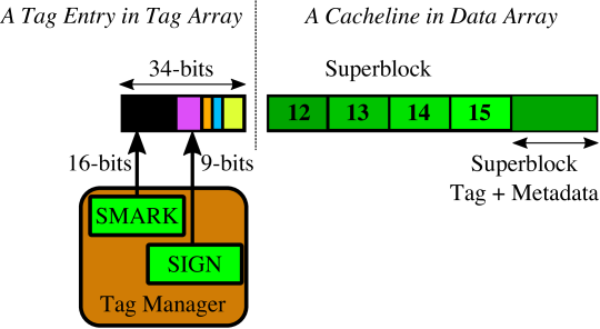 The Superblock Marker (SMARK) mechanism. The SMARK mechanism generates a unique 16-bit marker to identify superblocks. It then appends this marker with the 9-bit signature from the SIGN engine.