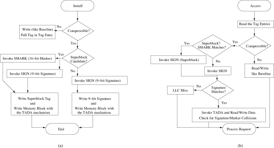The flowchart detailing the high-level operations of Touché for install and access requests. (a) Shows the flowchart for install requests. (b) Shows the flowchart for access requests.