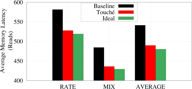 The average memory read latency for Touché. On average, Touché reduces the memory read latency from 541 cycles to 489 cycles.