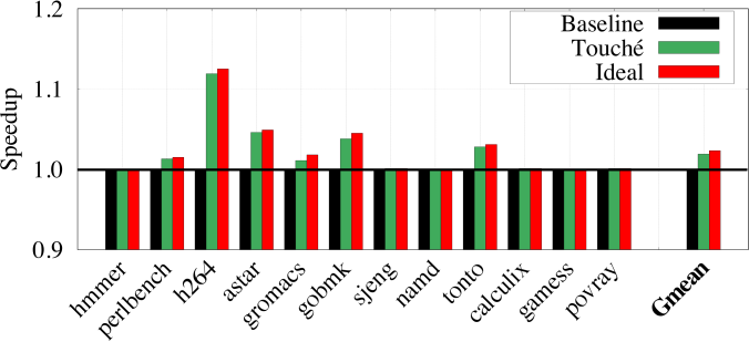 Impact of Touché on low MPKI workloads. Touché does not hurt the performance of any low MPKI workload. Touché provides an average speedup of 1.9% for these workloads.