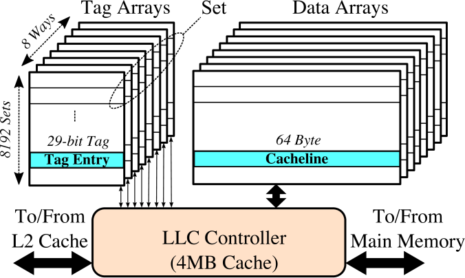 The organization of a 4MB Last-Level Cache (LLC). The LLC consists of data arrays, tag arrays, and an LLC controller. The tags are 29-bits long and all tag entries across the ways in a set are searched in parallel.