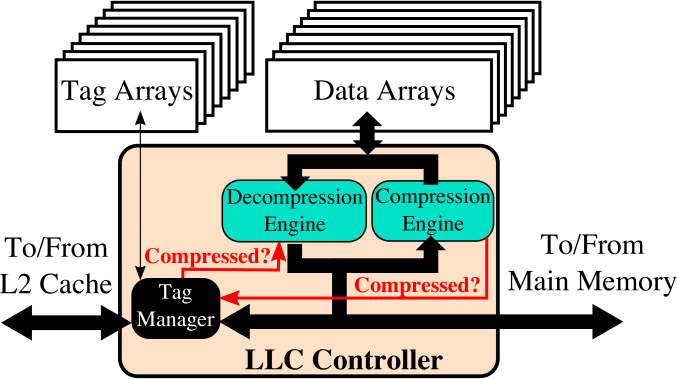 The LLC compression-decompression engine. The compression-decompression engine taps the data bus and stores compressibility information in the tag entries.