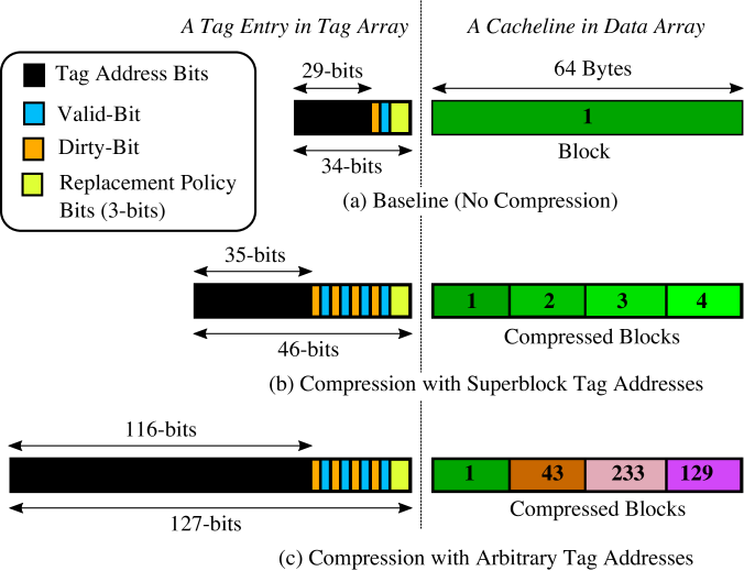 The tag area overheads for different techniques. (a) The baseline technique that does not employ any compression has no tag area overheads. (b) The superblock technique increases the tag area to 1.35x. (c) Storing arbitrary tags increases the tag area to 3.7x.