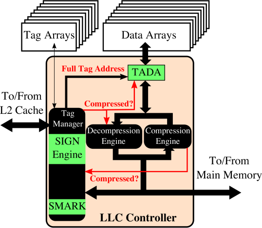 An overview of Touché. Touché consists of three components. The Signature (SIGN) Engine, the Tag Appended Data (TADA) mechanism, and the Superblock Marker (SMARK) mechanism. All components are implemented in the LLC controller with no changes to the LLC.