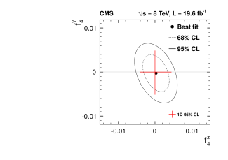 Two-dimensional exclusion limits at 68% (dashed contour) and 95% (solid contour) CL on the