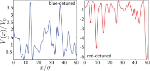 (Color online) Numerical realizations of a red- (left) and a blue-detuned (right) 1D speckle potential. The on-site distribution is given by Eq. (