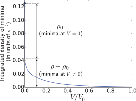 (Color online) Blue curve: integrated density of minima (density of minima whose depth is greater than