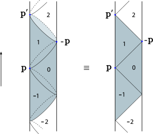 Poincaré patches of an arbitrary boundary point