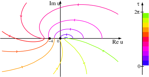 Complex paths
