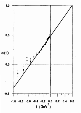 Regge trajectory determined from the large energy (20–200