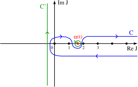 Integration contours in the complex