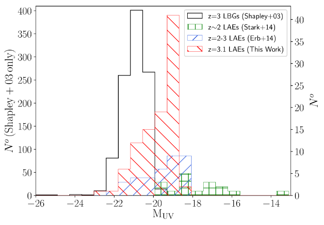 UV absolute magnitude distributions for recently-published rest-frame UV spectroscopic studies at