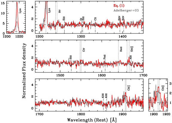 The normalised composite rest-frame spectrum for the sample of 70 spectroscopically-confirmed VIMOS LAEs. The thick red spectrum adopts the relationship between