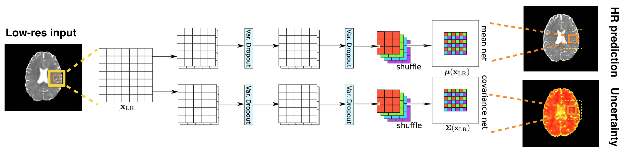 2D illustration of a heteroscedastic network with variational dropout. Diagonal covariance is again assumed. The top 3D-ESPCN estimates the mean and the bottom one estimates the covariance matrix of the likelihood. Variational dropout is applied to feature maps after every convolution where Gaussian noise is injected into feature maps