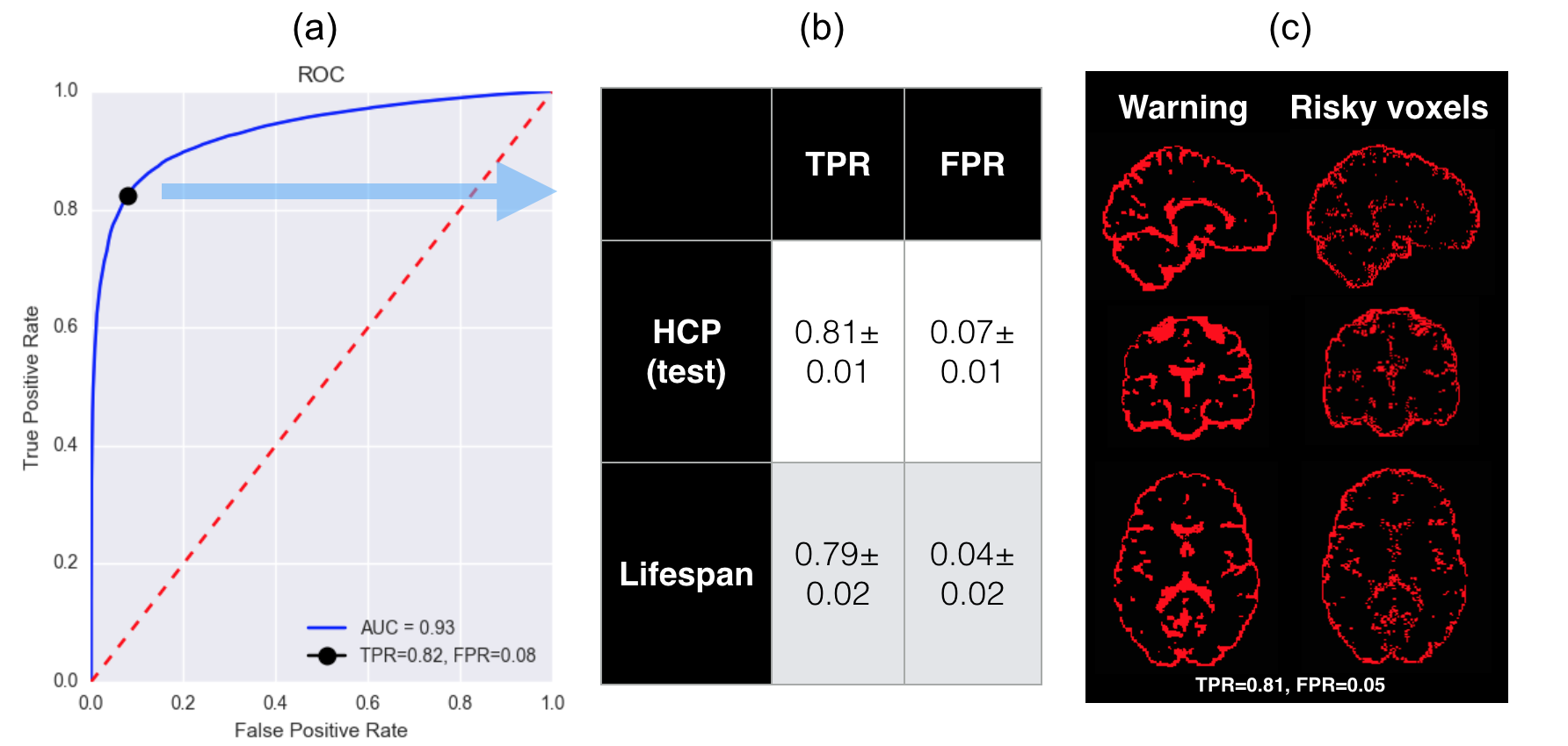 """Discrimination of """"safe"""" voxels in the predicted high-resolution MD map by thresholding on predictive uncertainty. Here a single 3D-ESPCN + Hetro. + Variational Dropout (I) model is used to quantify the predictive uncertainty over each image volume. (a) the ROC curve plots the true positive rate (TPR) against false positive rate (FPR) computed for a range of threshold values on the foreground voxels in the training subjects. Best threshold (black dot) was selected such that F1 score is maximised and is employed to separate """"safe"""" voxels from """"risky"""" ones; (b) the average TPR and FPR over the 16 test HCP subjects and the 16 Lifespan subjects are shown; (c) an example visualisation of the """"ground truth"""" safe (black) and risky (red) voxels on a Lifespan subject along with the corresponding classification results denoted as """"warning""""."""