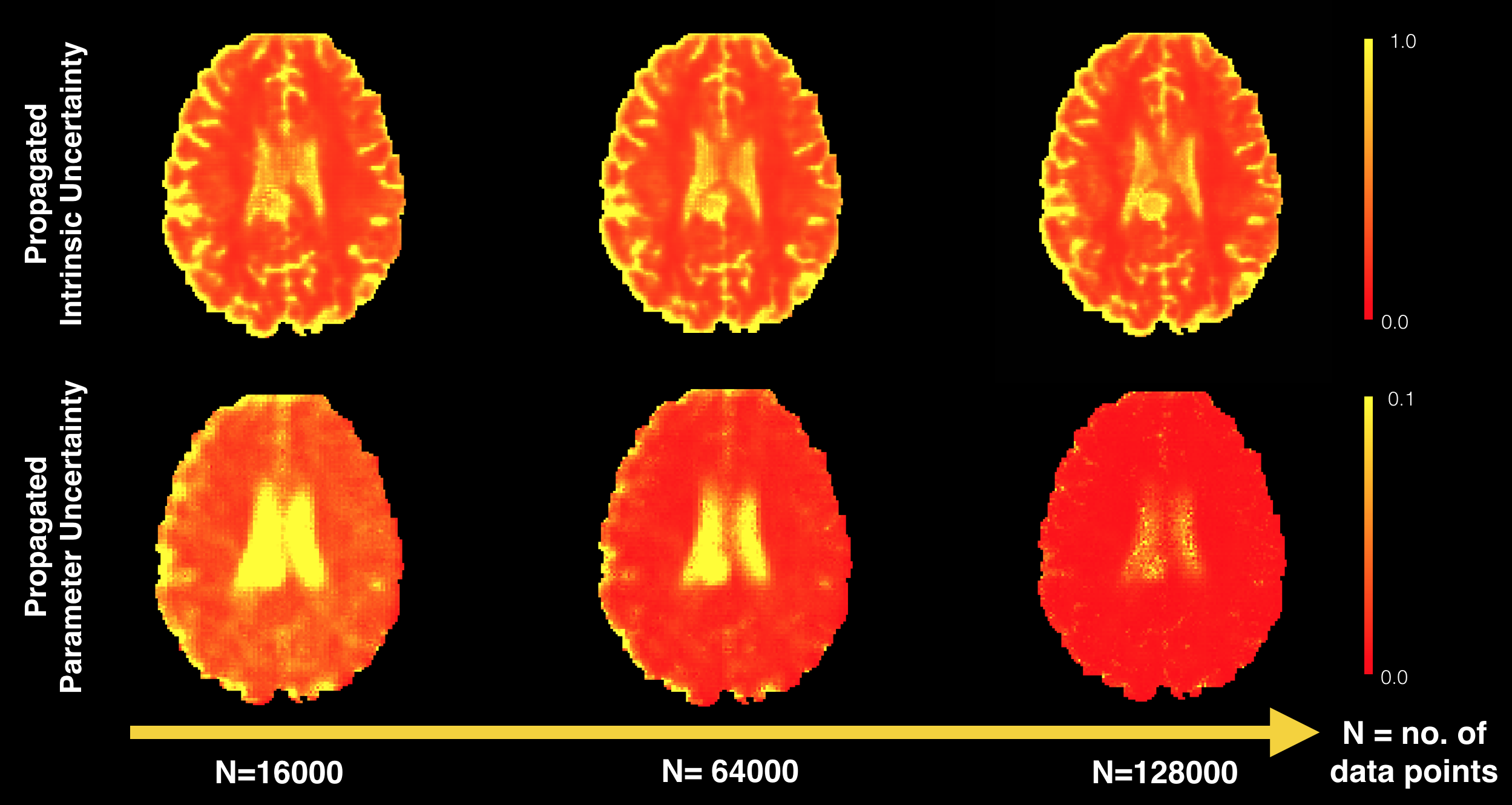 Training set size vs propagated intrinsic/parameter uncertainty on the MD map of an unseen HCP subject with a benign cyst. The uncertainty maps are normalised across all the figures.