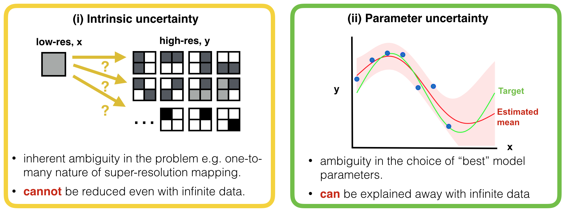 Illustration of two different types of uncertainty