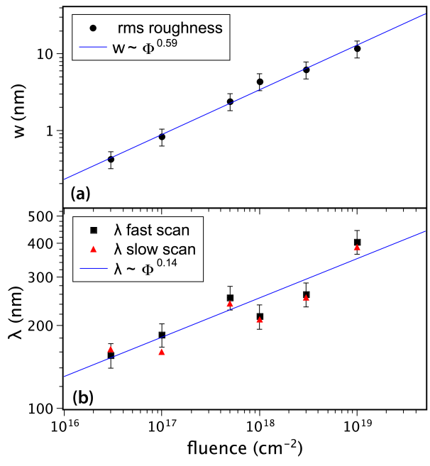 (a) Roughness and (b) characteristic length of surface patterns on Ge(100) as a function of ion fluence. The characteristic length was extracted from height-height correlation functions along the slow and fast scan direction of the AFM images, respectively. The lines represent power law fits to the data.