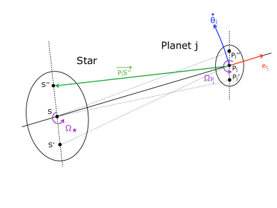 Two-dimensional diagram representing the two deformed bodies. The star is divided into three masses: a central mass of