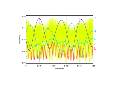 Short-term (100 000year) evolution of the eccentricity of the Kepler-62 system planets.
