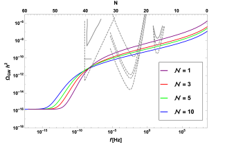 Plot of scalar and tensor power spectra for Starobinsky models with