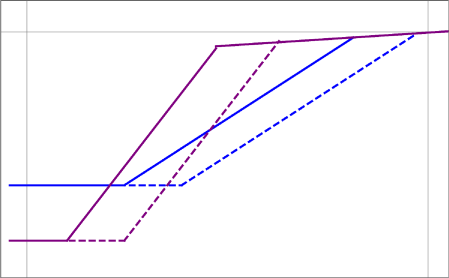 Schematic view of the gravitational wave spectrum for two different values of
