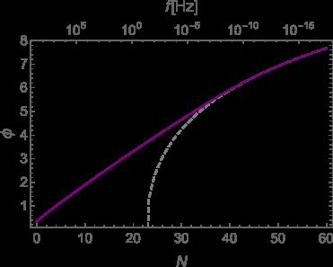 Evolution of inflaton field