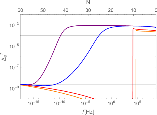 Power spectrum of scalar perturbations for all the models with the same parameters and color code of Fig.